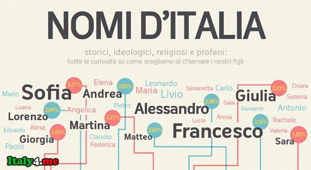 имена детей Италия