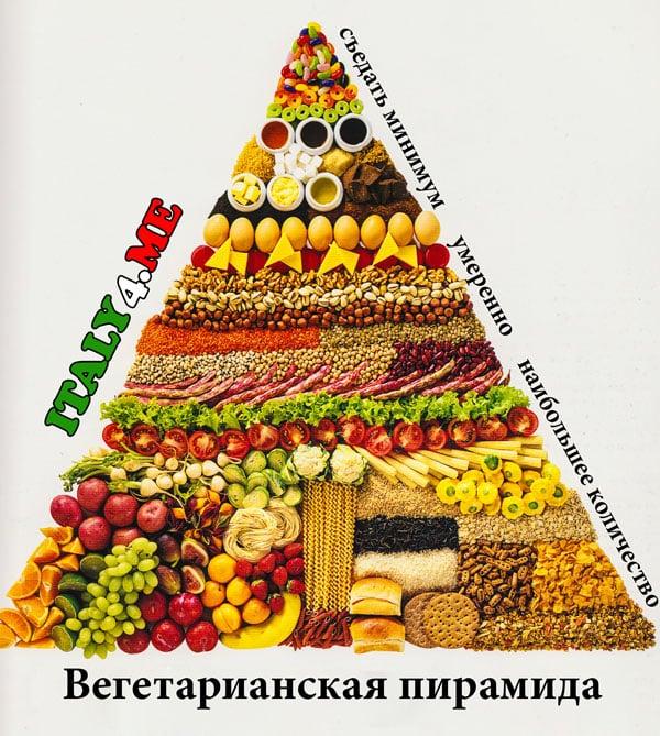 Вегетарианская пирамида