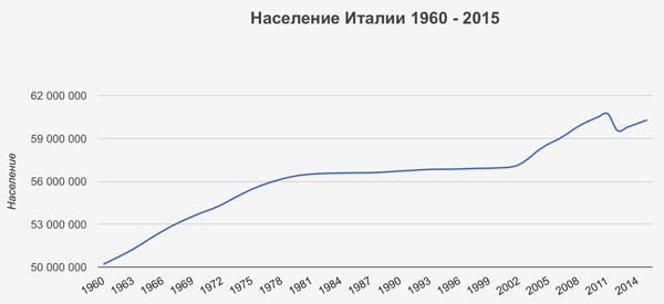 График численности населения Италии с 1960 по 2015 год