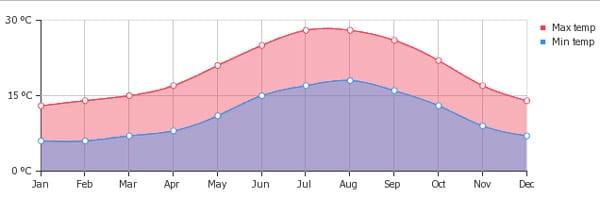 погода на Сардинии график по месяцам