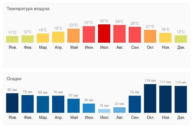 Прогноз погоды в Риме по месяцам