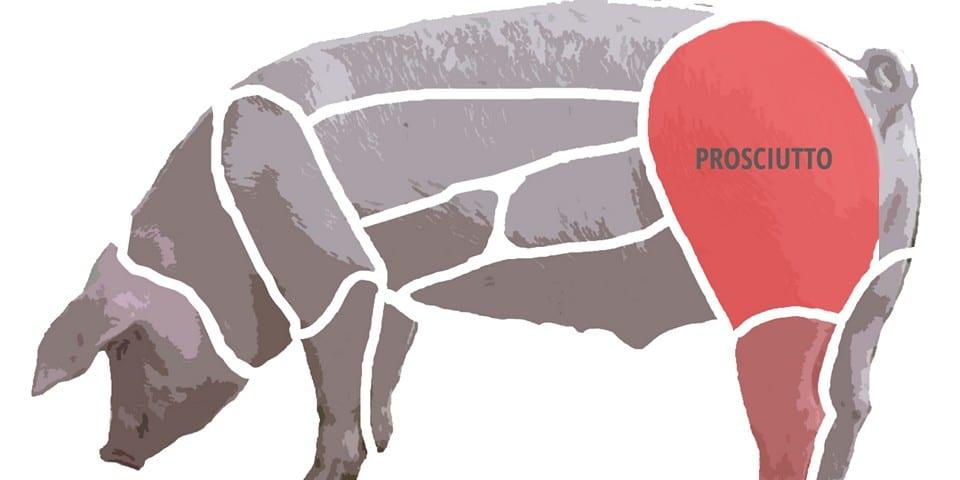 часть свиной туши, из которой делается прошутто