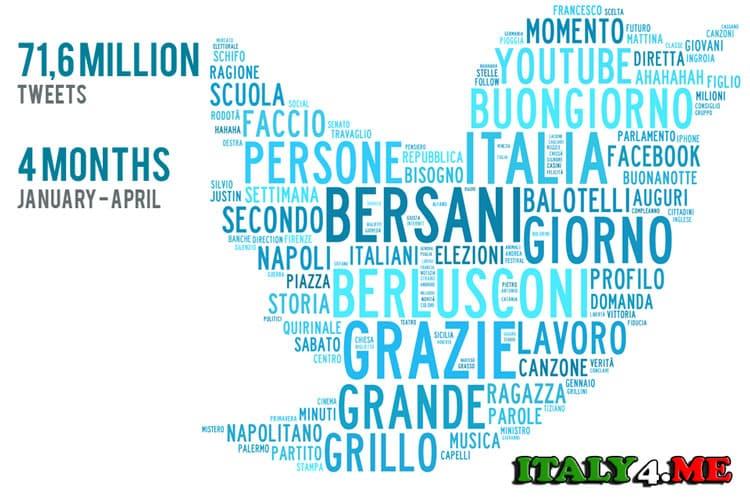 Твиттер в Италии
