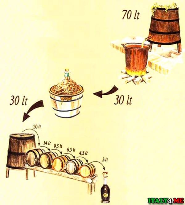 Процесс производства бальзамического уксуса