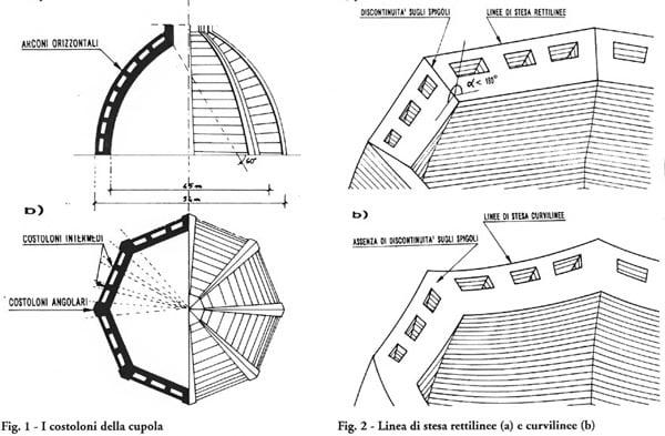 Схема Купола Брунеллески во Флоренции