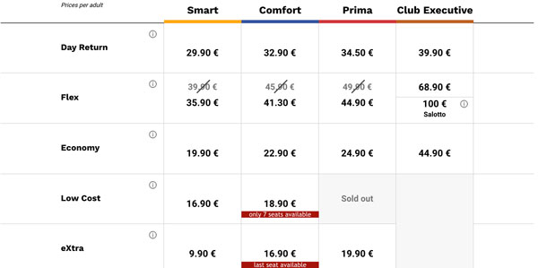 Цены билетов на поезд из Милана в Болонью