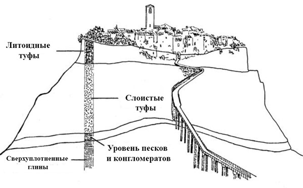 Рельеф местности и состав земли в Чивита ди Баньореджо